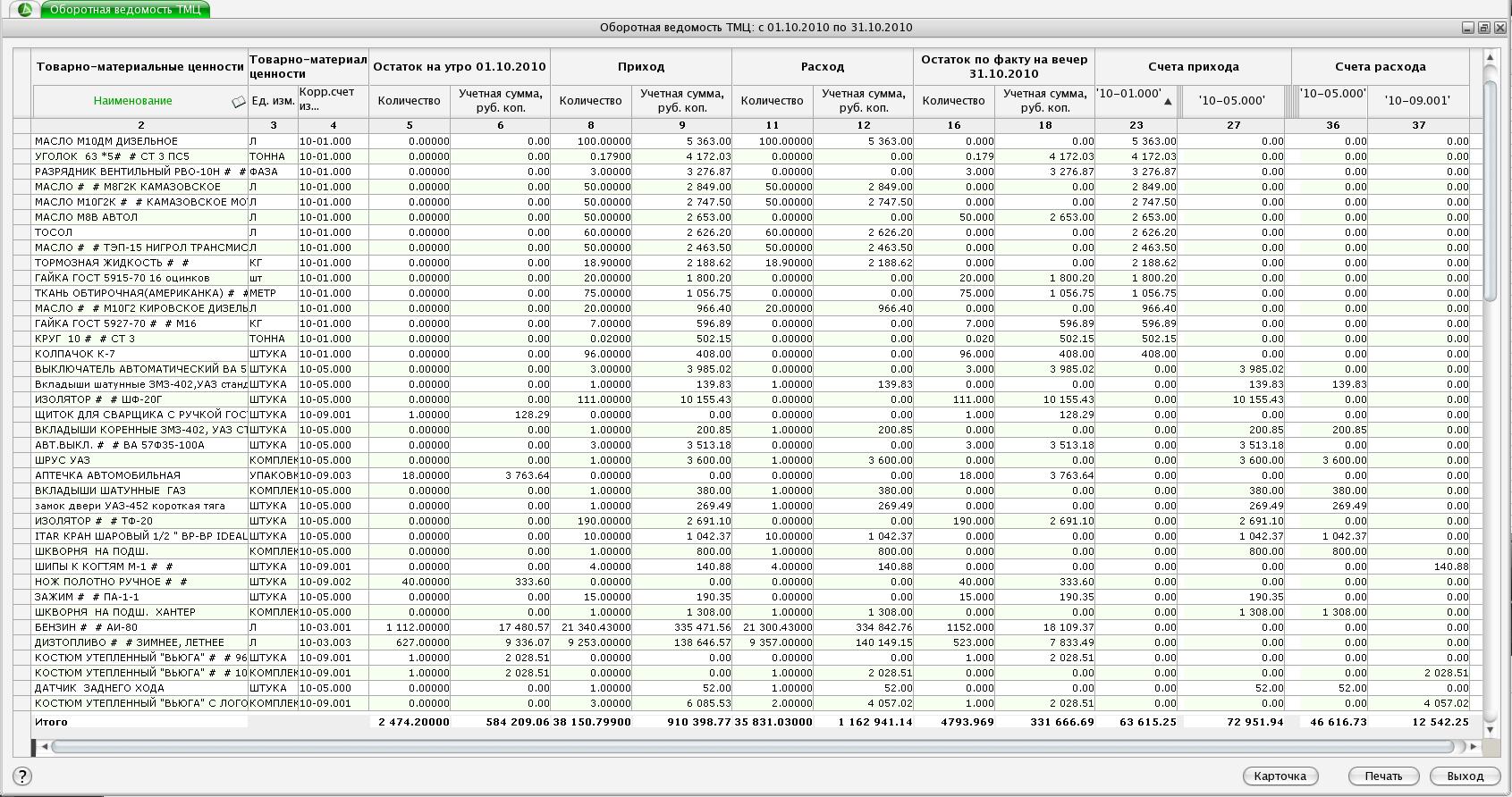 Схема прихода расхода